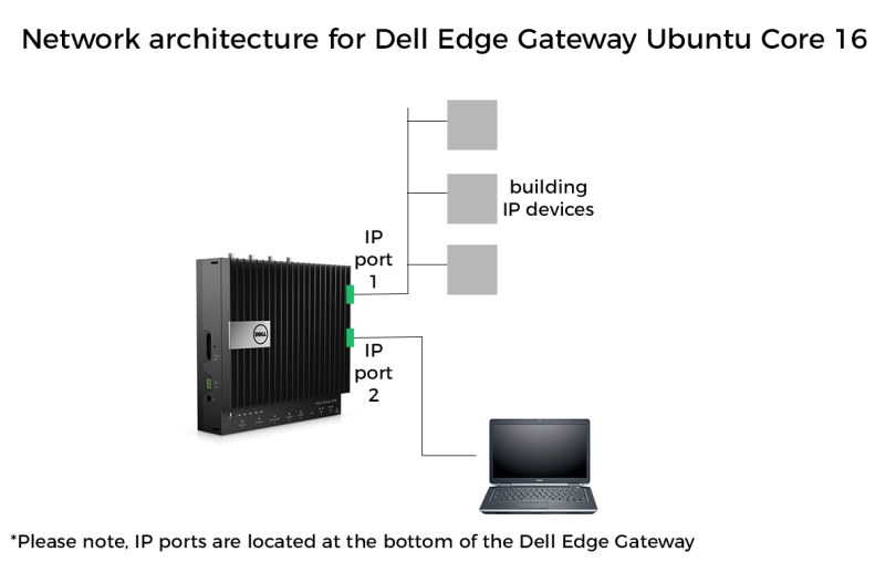 Dell Gateway Network Architecture Ubuntu